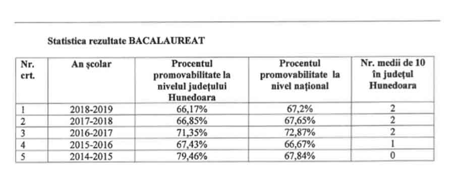 Topul liceelor din județ, în funcție de rezultatele obținute la Bacalaureat